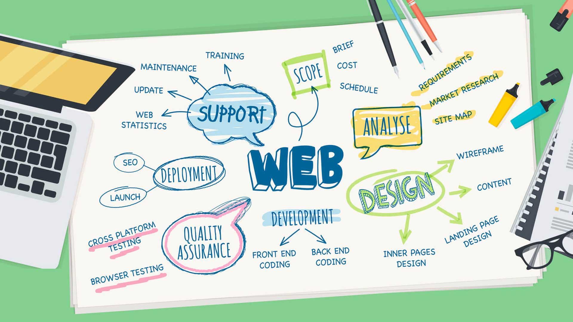 Choose Best Web Designing Company Abu Dhabi