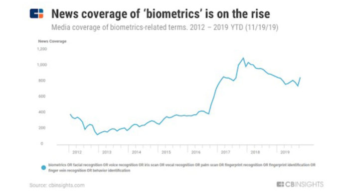 Trends of Countless Biometric Technology